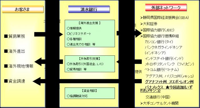 清水銀行の海外取引支援体制9.1.png