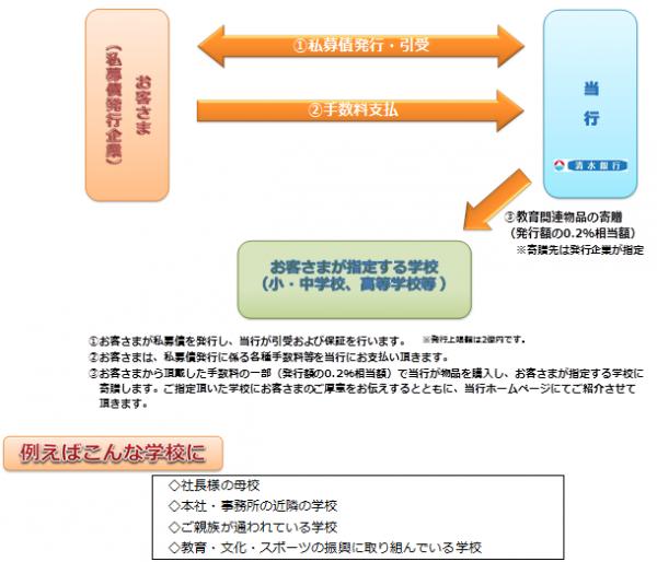 私募債・図.png