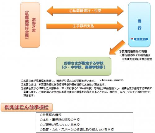 私募債・図.pngのサムネイル画像