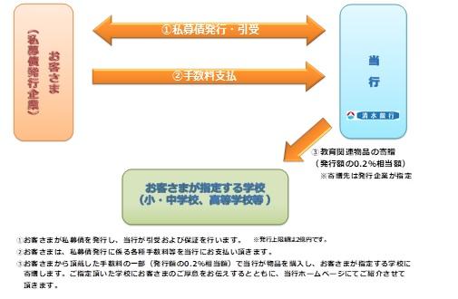 私募債.jpgのサムネイル画像のサムネイル画像